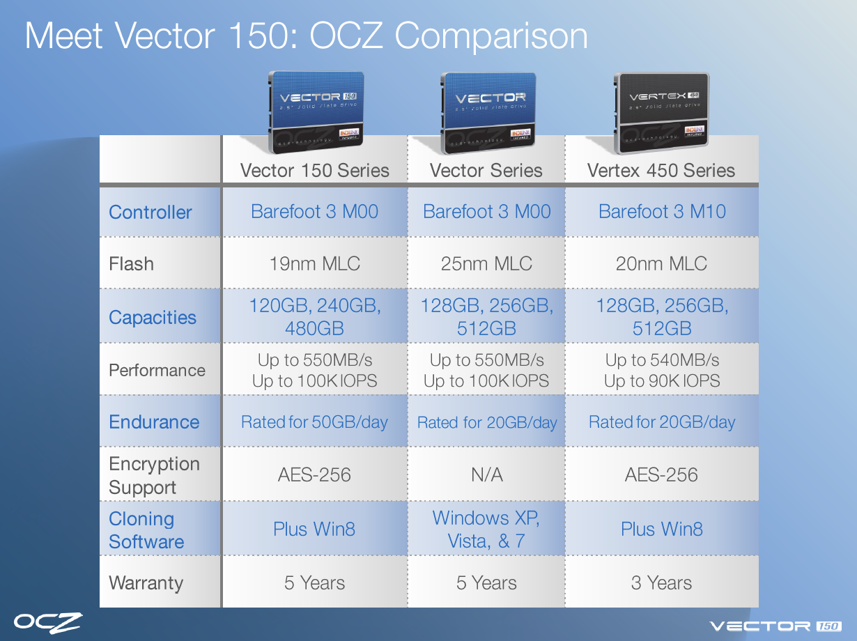 OCZ Vector 150 Features