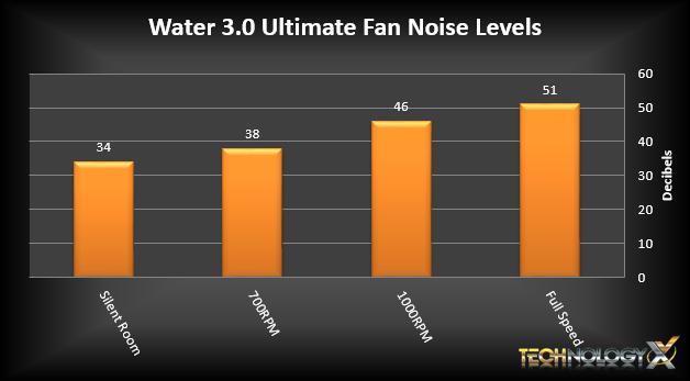 Water 3.0 Ultimate Fan Noise