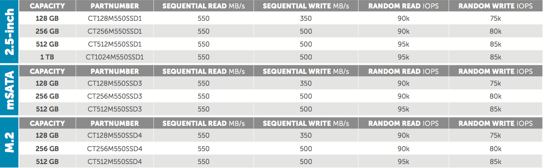 Crucial M550 Form Factors and Speeds
