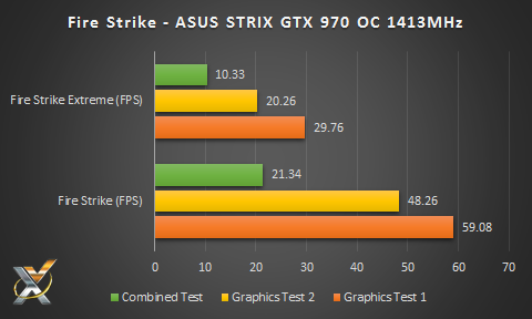 ASUS Strix GTX 970 Fire Strike Extreme Results