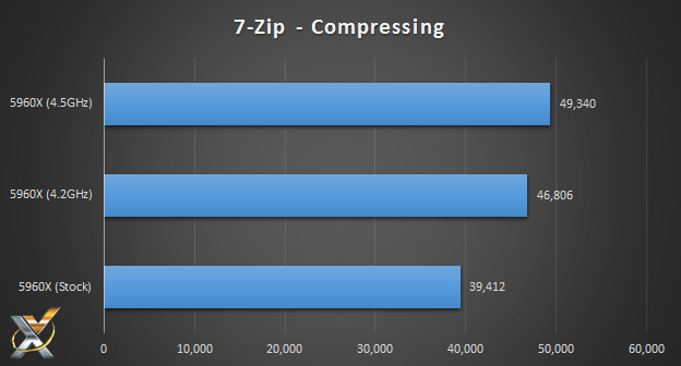5960x_7zip_compressing_benchmark_chart
