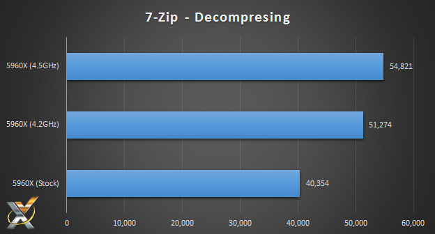 5960x_7zip_decompressing_benchmark_chart
