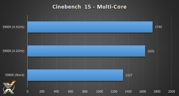 5960x_cinebench15_multicore_benchmark_chart