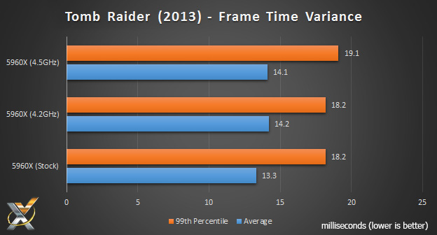 5960x_tombraider_frametime_chart-ms