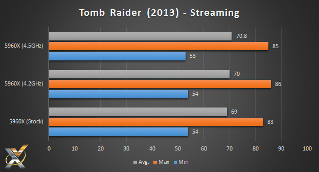5960x_tombraider_streaming_benchmark_chart