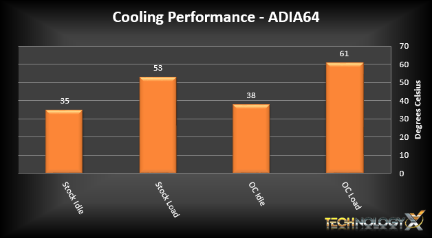 Water 3.0 Ultimate Temps