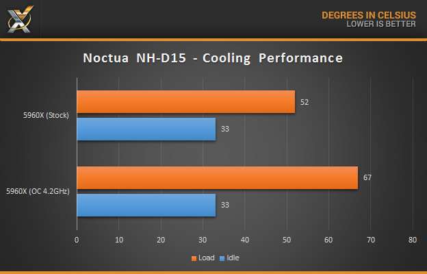 noctua_nh-d15_cooling-performance