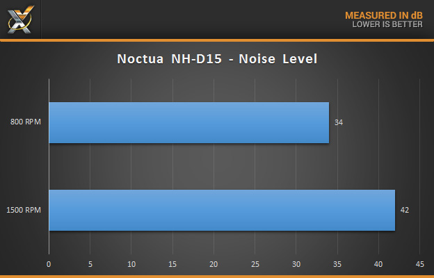 noctua_nh-d15_noise-level