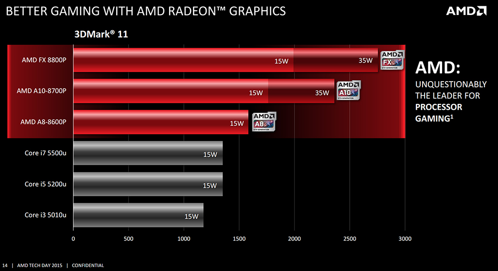 amd_carrizo-radeon-graphics-performance