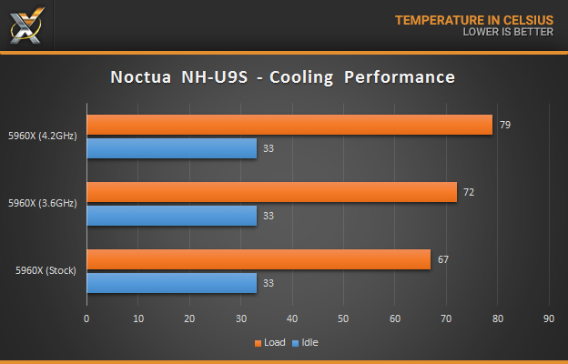 noctua-nh-u9s_cooling-performance