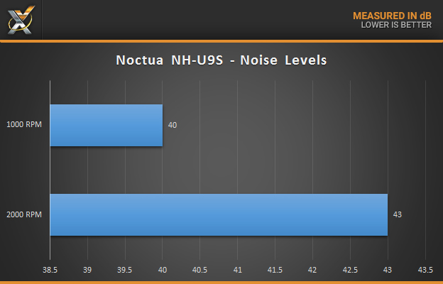noctua-nh-u9s_noise-levels