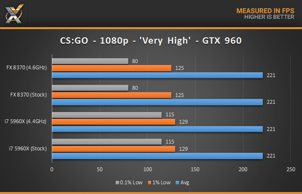 fx-8370-vs-5960x_gaming-csgo_gtx960