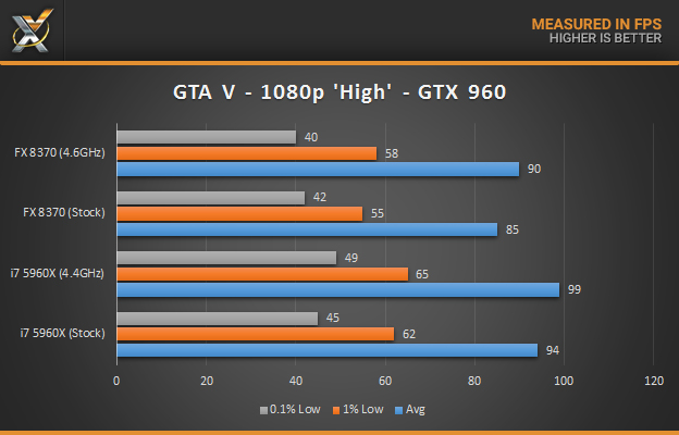 fx-8370-vs-5960x_gaming-gtav_gtx960