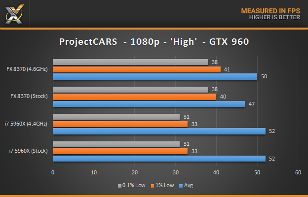 fx-8370-vs-5960x_gaming-pcars_gtx960