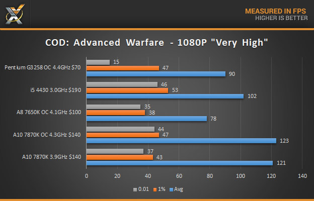 a10 7870K COD AW Results