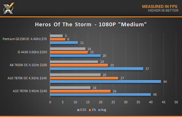 a10 7870K HOTS 1080P results