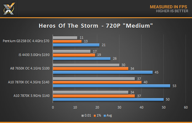 a10 7870K HOTS 720P results
