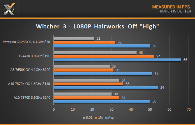 a10-7870K-Witcher-3-1080P-results